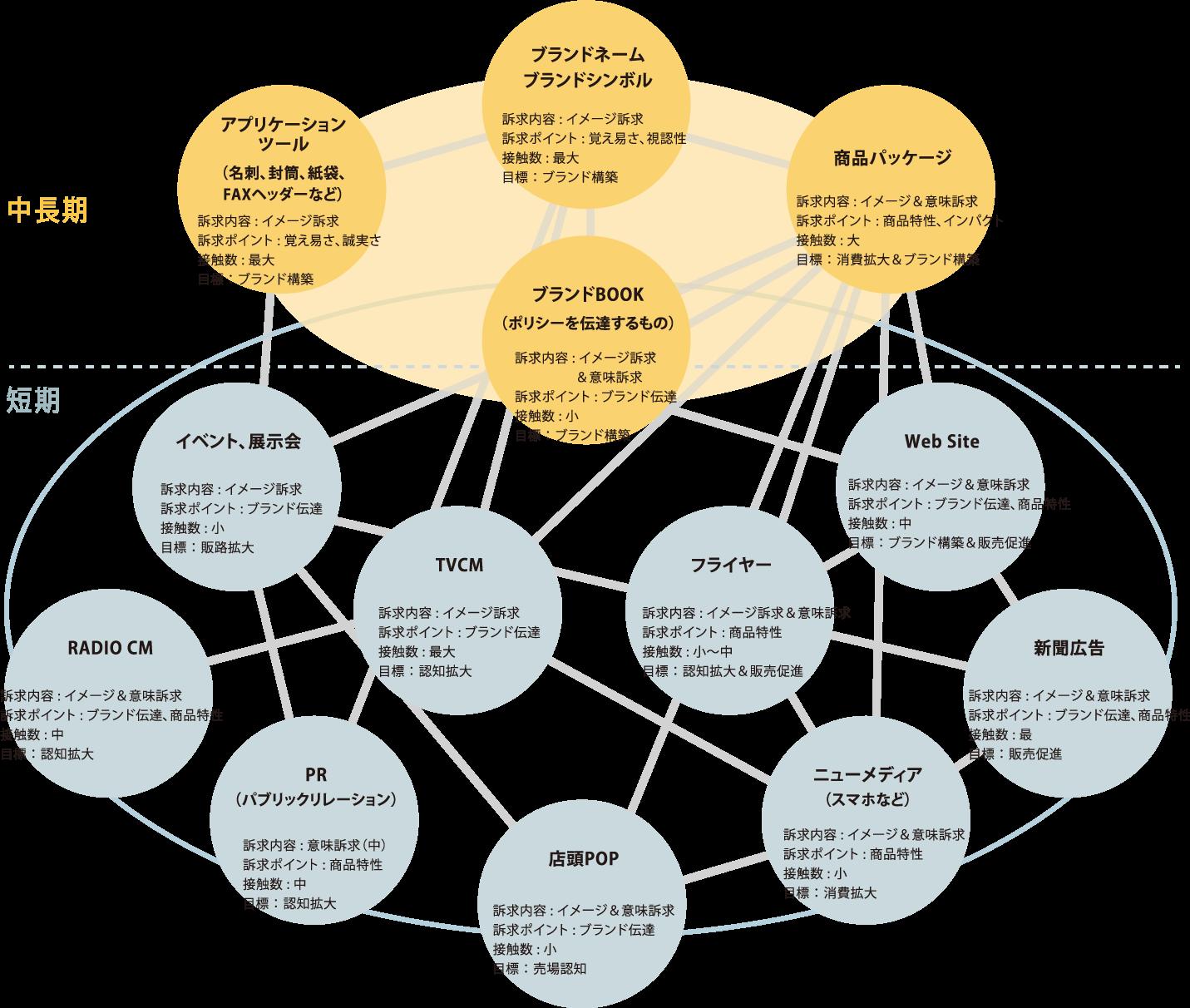 主なメディアやツールの特性の図