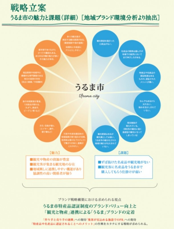 原稿1-3 戦略立案